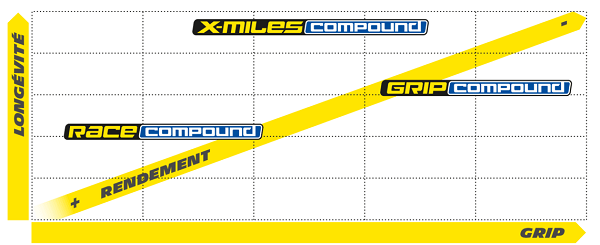 Gomme X-miles compound
