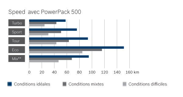 Batterie VAE Bosch PowerPack 500 - Performance Speed