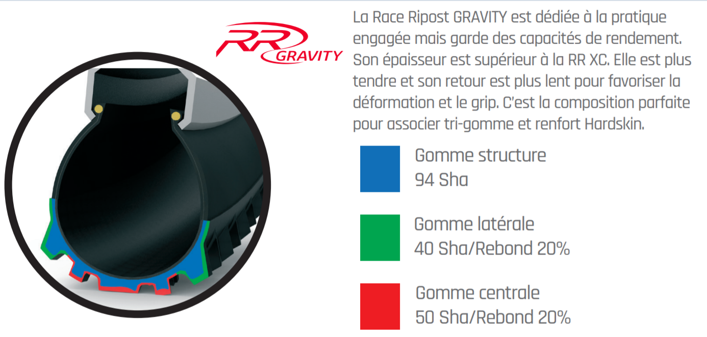 Gomme Race Riposte Gravity